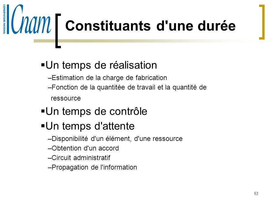63 Constituants d'une durée Un temps de réalisation –Estimation de la charge de fabrication –Fonction de la quantitée de travail et la quantité de res