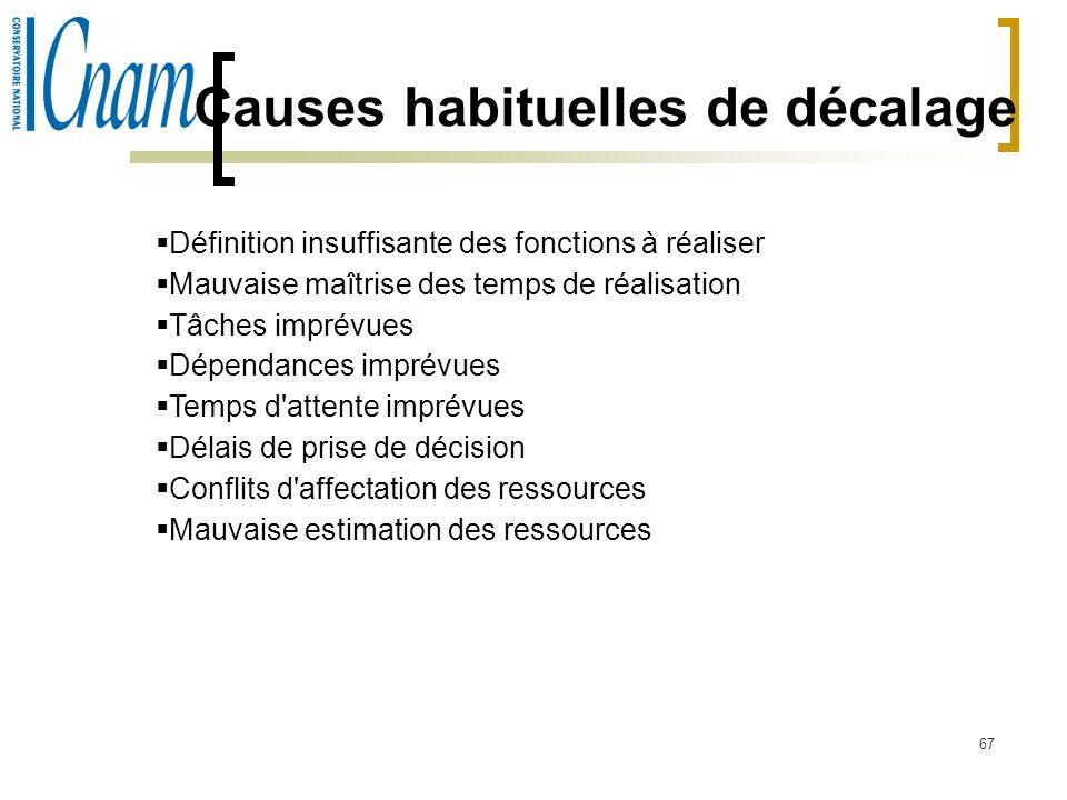 67 Causes habituelles de décalage Définition insuffisante des fonctions à réaliser Mauvaise maîtrise des temps de réalisation Tâches imprévues Dépenda