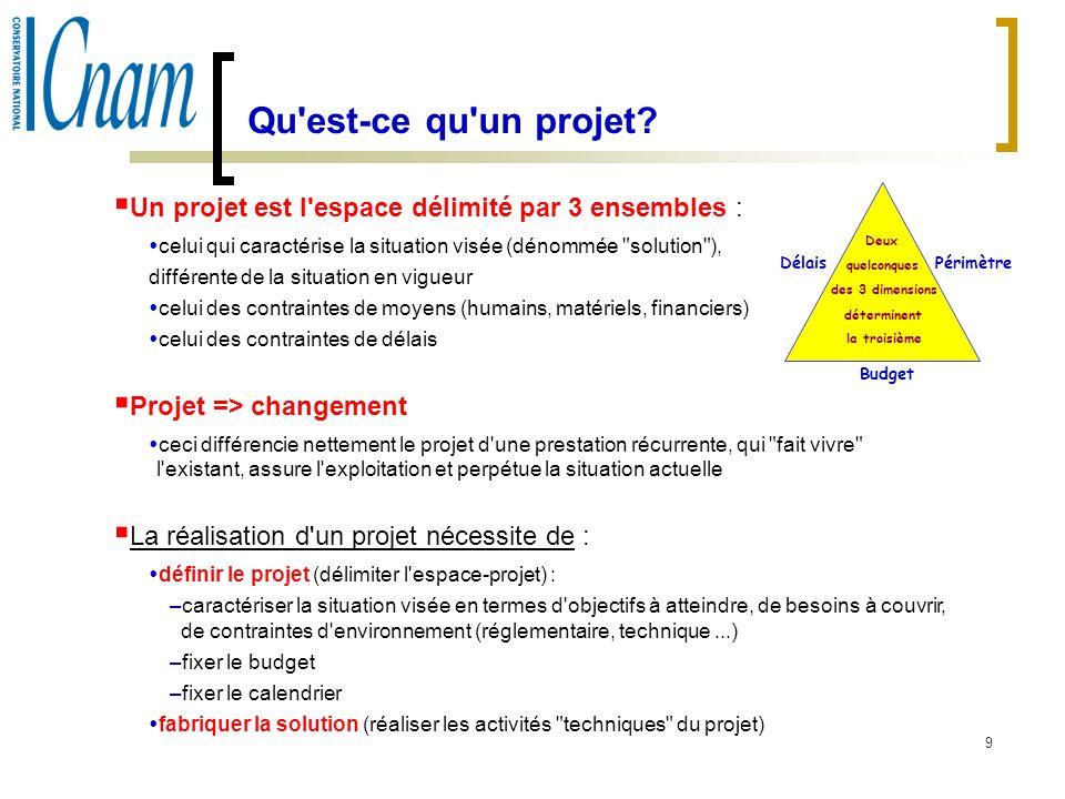 9 Qu'est-ce qu'un projet? Un projet est l'espace délimité par 3 ensembles : celui qui caractérise la situation visée (dénommée