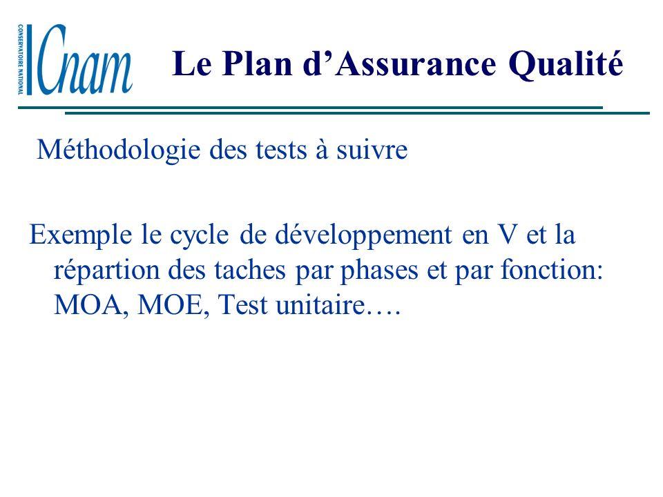 Le Plan dAssurance Qualité Le PAQ: Objectif Démarche qualité 3 types de préoccupations: - méthodologie des tests à suivre - définition des normes & st