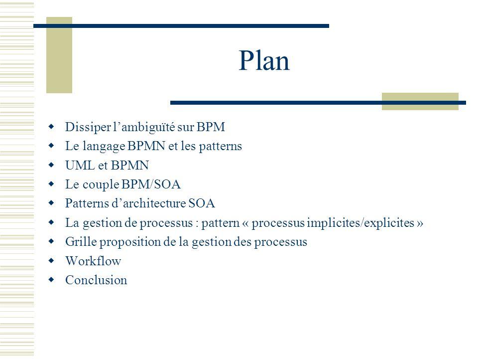 Dissiper lambiguïté sur BPM BPM ( Business Process Model ) La m odélisation des processus métier est lactivité qui consiste à formaliser et modéliser les processus dentreprise avec des graphiques => Langage de modélisation graphique (BPMN, UML) Objectif métier : cartographier la vue métier du SI BPM ( business Process Management) La g estion des processus dentreprise traite du cycle dingénierie des processus dentreprise en répondant aux problématiques métiers.