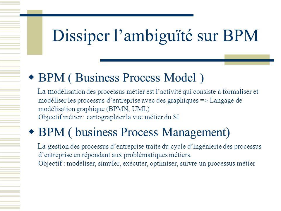 BPMN BPMN (Business Process Model Notation) Est le langage standard pour modéliser graphiquement un processus métier.