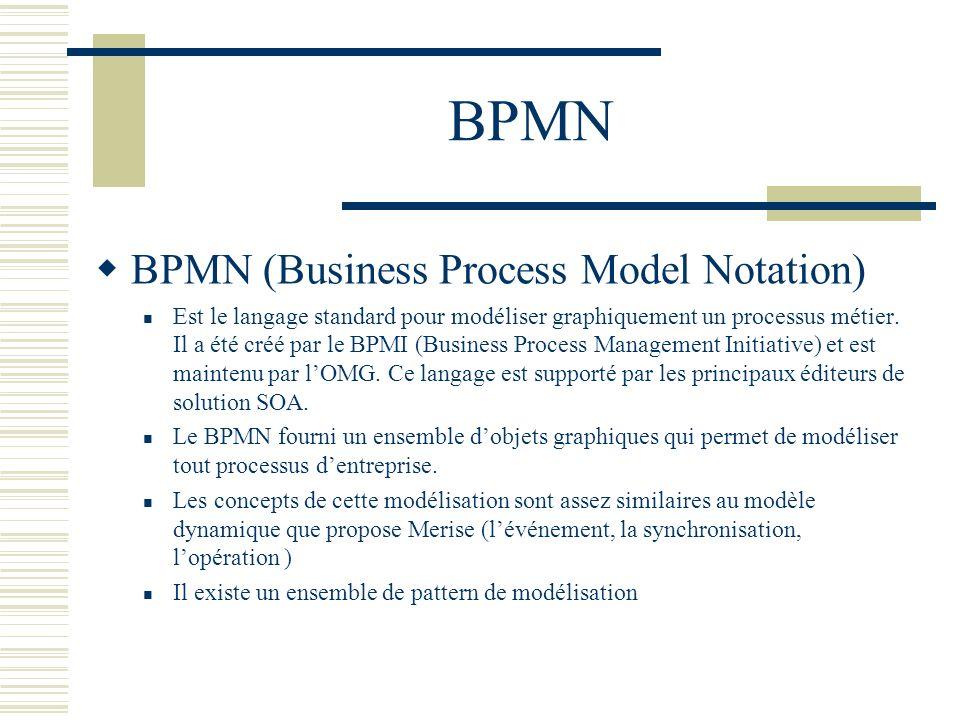Les patterns de la BPMN (extrait de lannexe livre orange de Valtech)