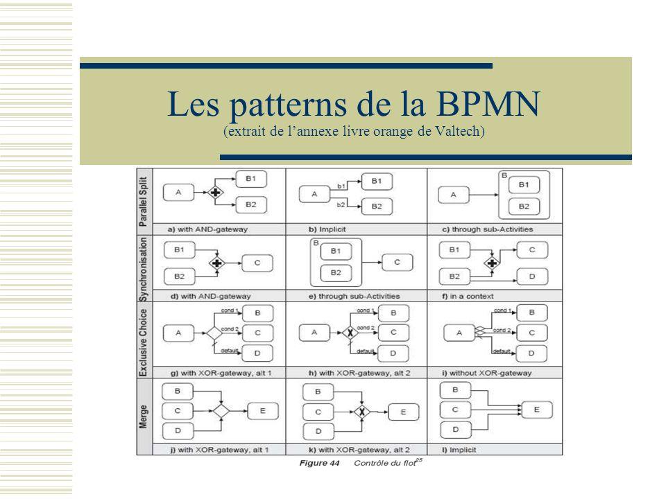 BPMN et UML UML et les cas dutilisation métier UML défini des cas dutilisation métier qui servent à décrire des séquences interaction entre acteurs et système.