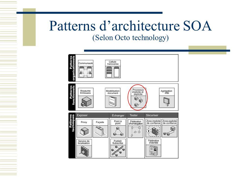 Pattern : processus implicites/explicites Un pattern (ou modèle darchitecture) est la formalisation dune idée correspondante à une solution pour un problème identifié, et qui se répète dans le temps.