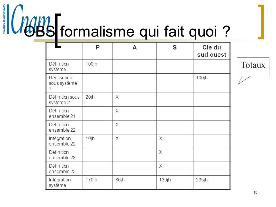 10 OBS formalisme qui fait quoi ? PASCie du sud ouest Définition système 100jh Réalisation sous système 1 100jh Définition sous système 2 20jhX Défini