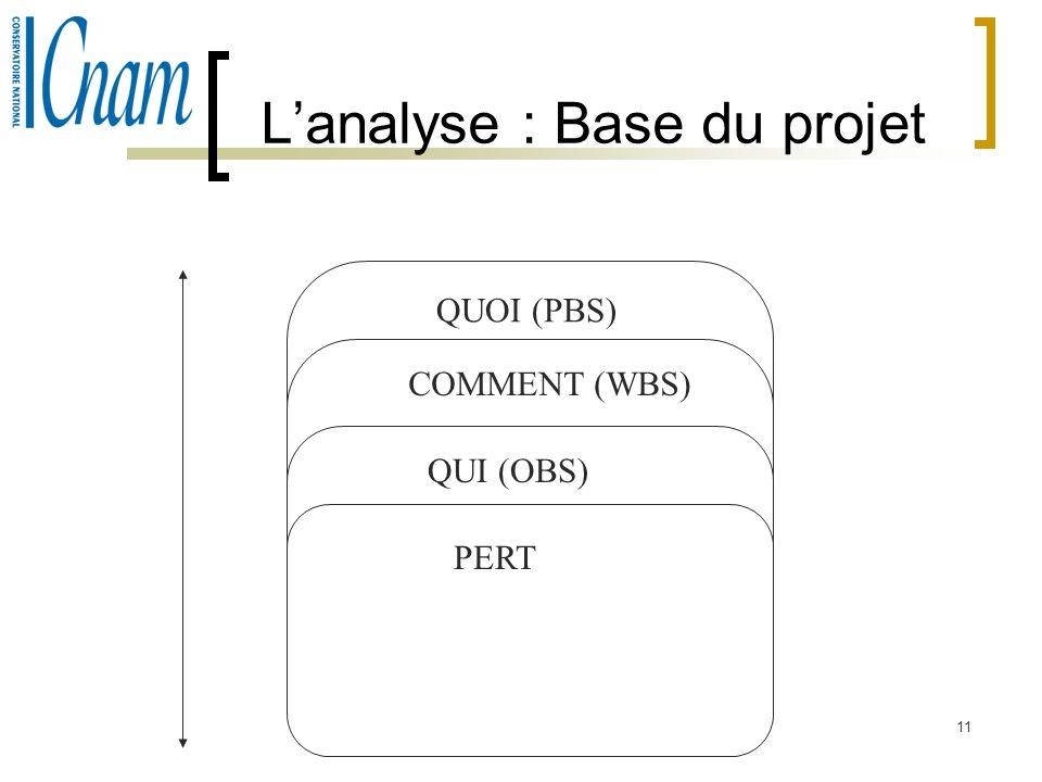 11 Lanalyse : Base du projet QUOI (PBS) COMMENT (WBS) QUI (OBS) PERT