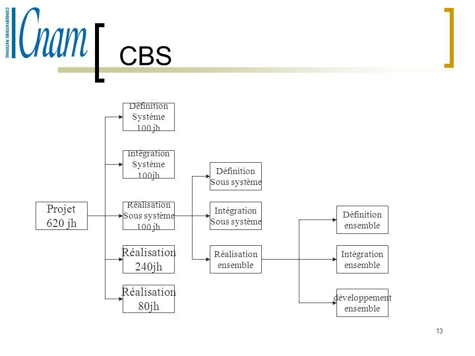 13 CBS Projet 620 jh Définition Système 100 jh Intégration Système 100jh Réalisation Sous système 100 jh Réalisation 240jh Réalisation 80jh Définition