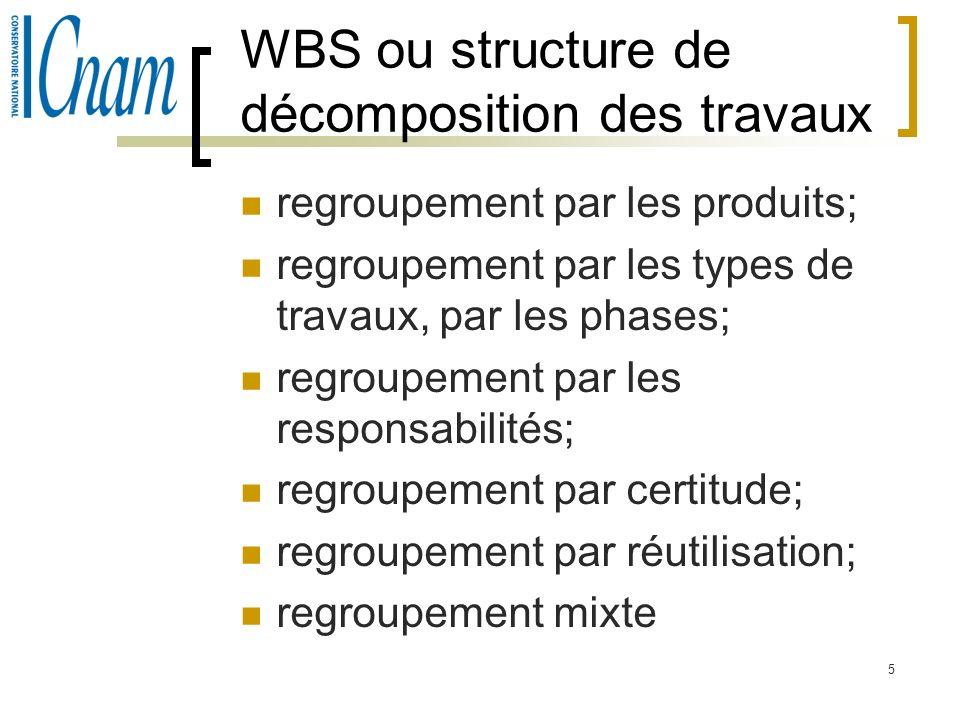 5 WBS ou structure de décomposition des travaux regroupement par les produits; regroupement par les types de travaux, par les phases; regroupement par