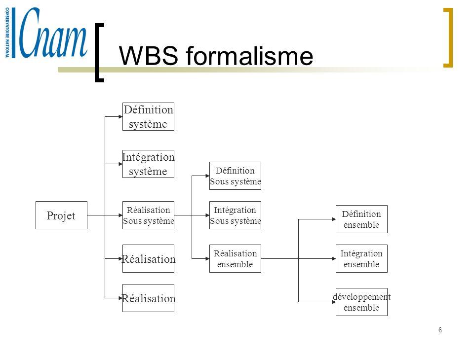 6 WBS formalisme Projet Définition système Intégration système Réalisation Sous système Réalisation Définition Sous système Intégration Sous système R