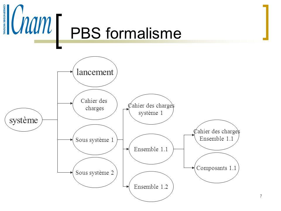 7 PBS formalisme système lancement Cahier des charges Sous système 1 Sous système 2 Cahier des charges système 1 Ensemble 1.1 Ensemble 1.2 Cahier des