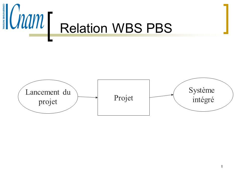 8 Relation WBS PBS Lancement du projet Projet Système intégré