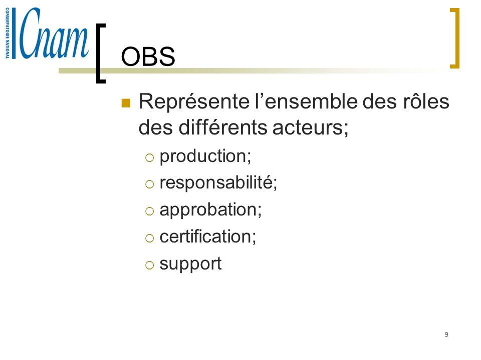 9 OBS Représente lensemble des rôles des différents acteurs; production; responsabilité; approbation; certification; support
