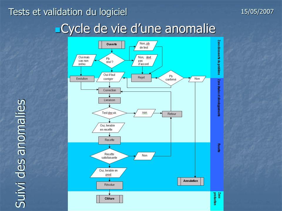 Suivi des anomalies Cycle de vie dune anomalie Cycle de vie dune anomalie Tests et validation du logiciel 15/05/2007