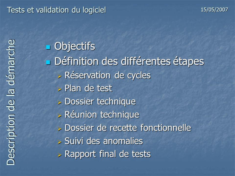Suivi des anomalies Caractéristiques dune anomalie Caractéristiques dune anomalie Référence du projet Référence du projet Référence anomalie Référence anomalie Environnement Environnement Description Description Information et suivi Information et suivi Tests et validation du logiciel 15/05/2007