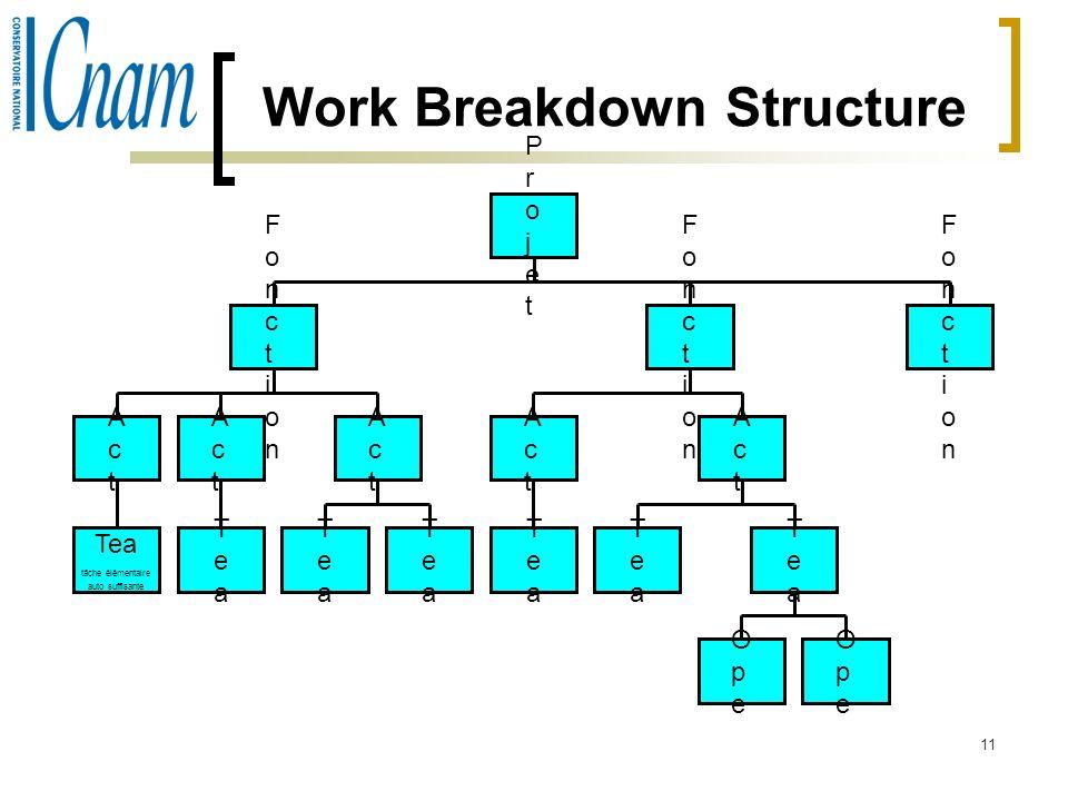 11 Work Breakdown Structure ProjetProjet FonctionFonction ActAct Tea tâche élémentaire auto suffisante ActAct TeaTea ActAct TeaTea TeaTea FonctionFonc