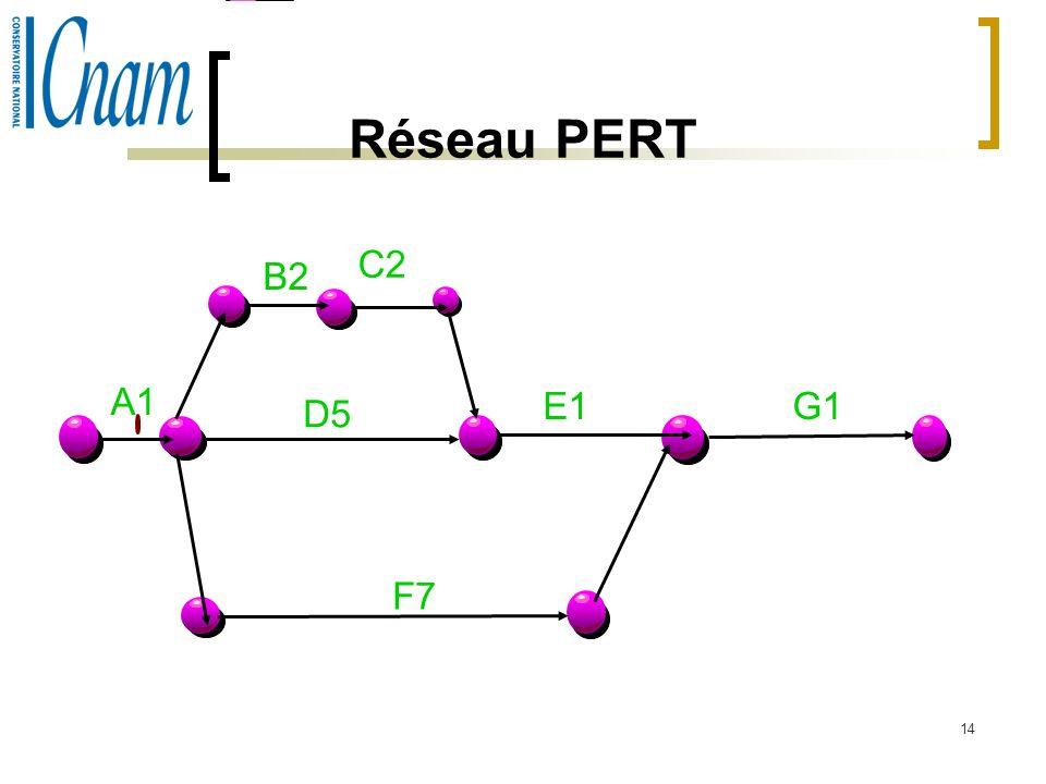 14 Réseau PERT A1 B2 C2 D5 F7 E1G1