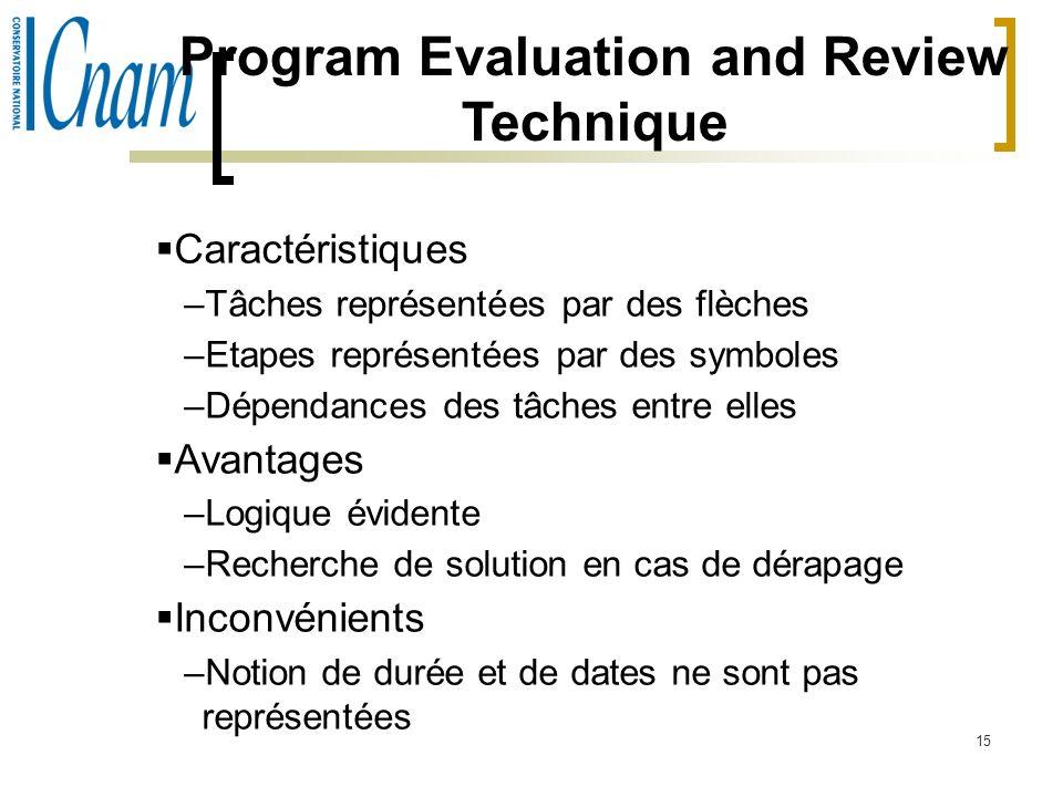15 Program Evaluation and Review Technique Caractéristiques –Tâches représentées par des flèches –Etapes représentées par des symboles –Dépendances de
