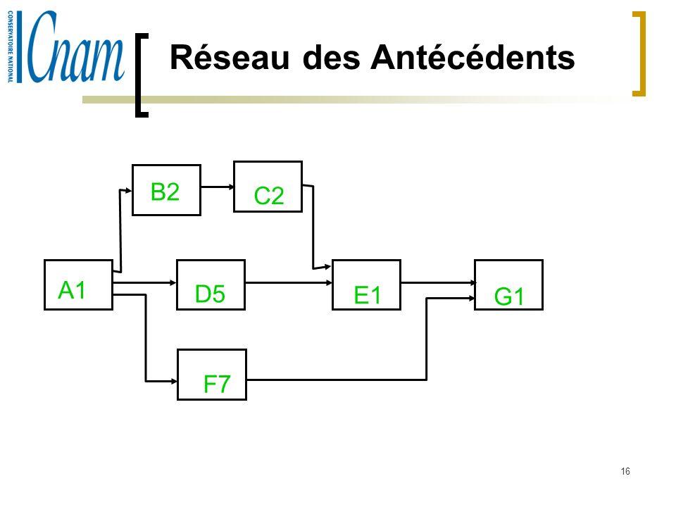 16 Réseau des Antécédents A1 B2 C2 D5 F7 E1 G1