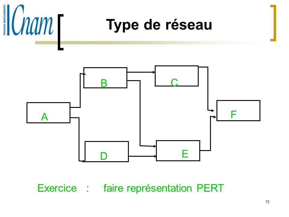 18 Type de réseau A B C D E F Exercice : faire représentation PERT
