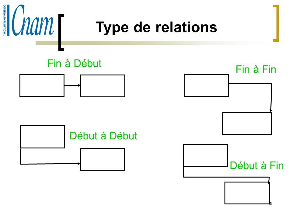 19 Type de relations Fin à Début Fin à Fin Début à Début Début à Fin