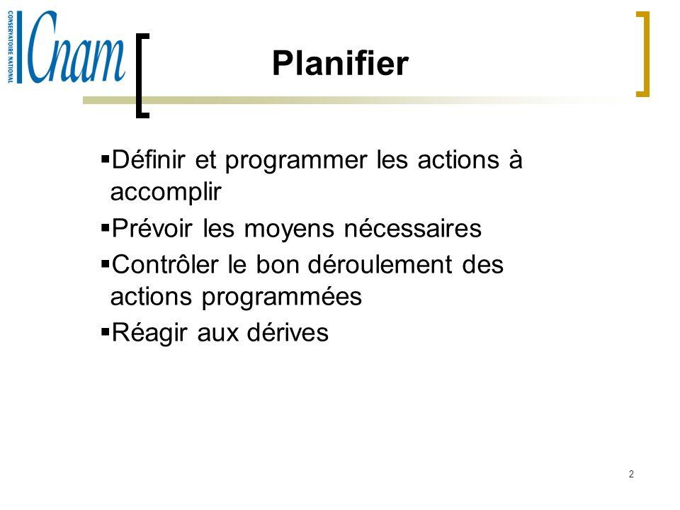 2 Planifier Définir et programmer les actions à accomplir Prévoir les moyens nécessaires Contrôler le bon déroulement des actions programmées Réagir a