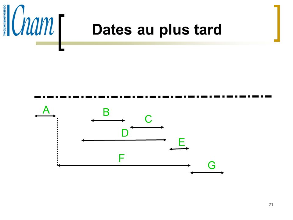 21 Dates au plus tard A B D C E F G