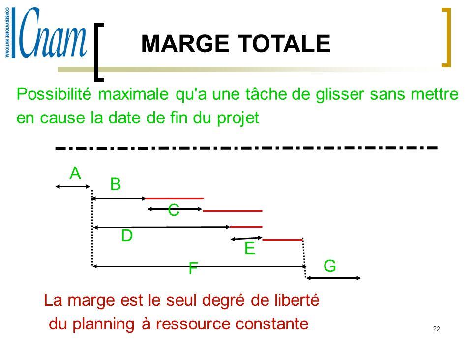 22 MARGE TOTALE Possibilité maximale qu'a une tâche de glisser sans mettre en cause la date de fin du projet A B C D E F G La marge est le seul degré