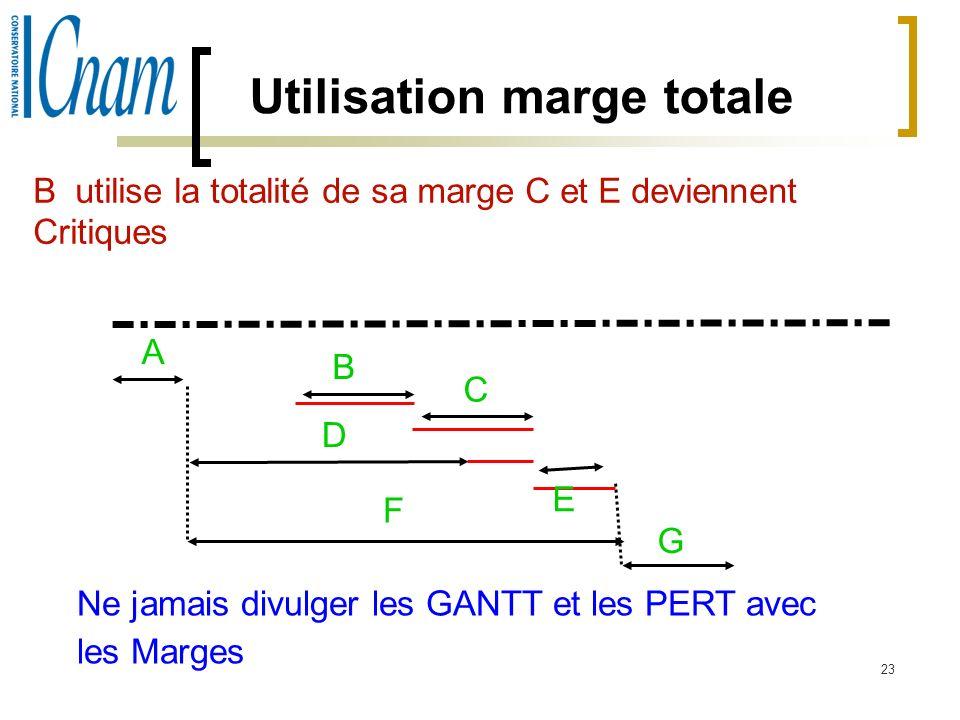 23 Utilisation marge totale B utilise la totalité de sa marge C et E deviennent Critiques A B C D E F G Ne jamais divulger les GANTT et les PERT avec