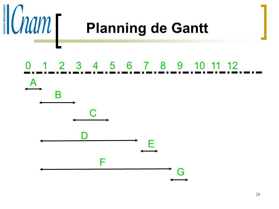 24 Planning de Gantt A B C D E F G 0 1 2 3 4 5 6 7 8 9 10 11 12