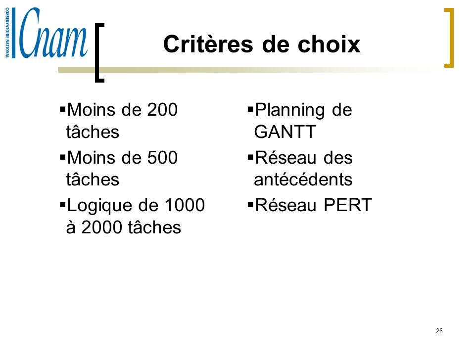 26 Critères de choix Moins de 200 tâches Moins de 500 tâches Logique de 1000 à 2000 tâches Planning de GANTT Réseau des antécédents Réseau PERT