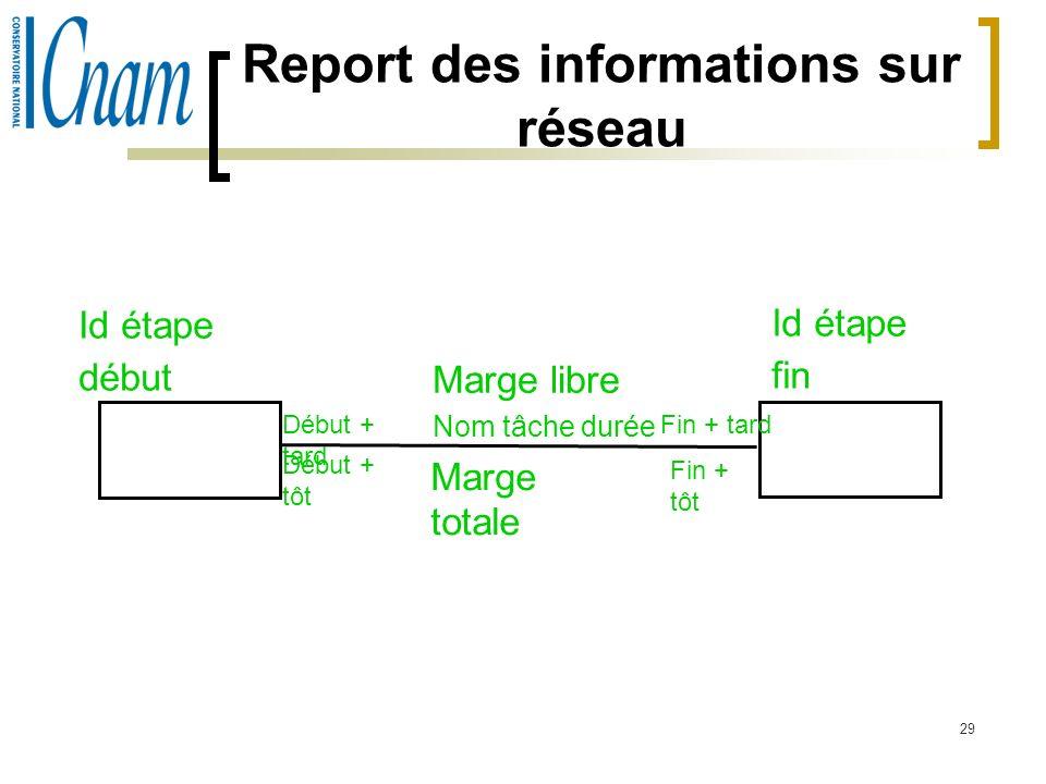 29 Report des informations sur réseau Id étape début Id étape fin Début + tard Début + tôt Fin + tard Fin + tôt Marge libre Nom tâche durée Marge tota