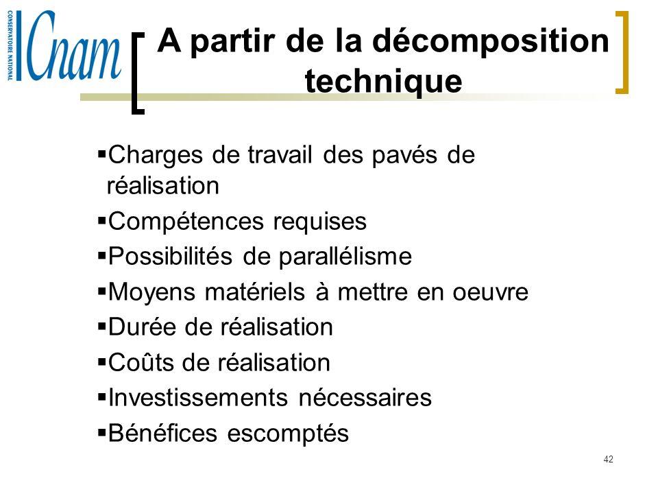 42 A partir de la décomposition technique Charges de travail des pavés de réalisation Compétences requises Possibilités de parallélisme Moyens matérie