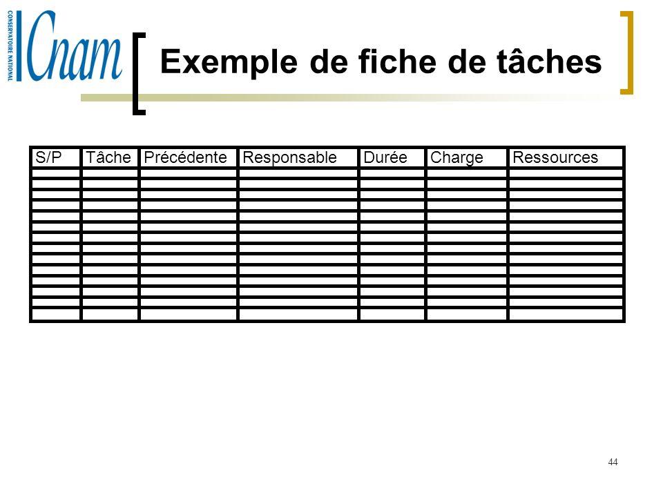 44 Exemple de fiche de tâches S/PTâchePrécédenteResponsableDuréeChargeRessources