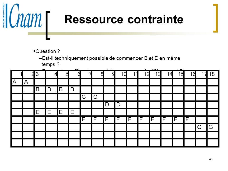 48 Ressource contrainte Question ? –Est-il techniquement possible de commencer B et E en même temps ? –En cas de conflit, cela permet de commencer ind
