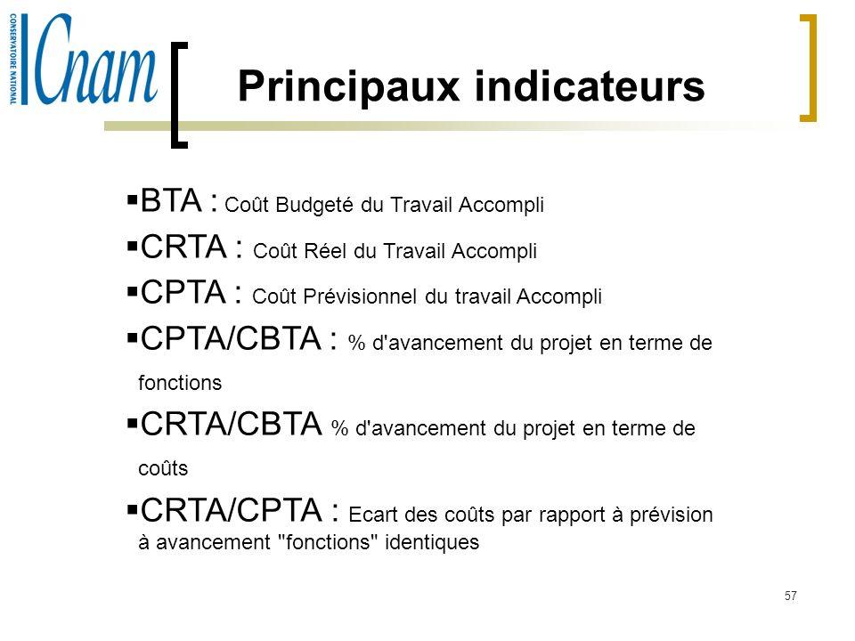 57 BTA : Coût Budgeté du Travail Accompli CRTA : Coût Réel du Travail Accompli CPTA : Coût Prévisionnel du travail Accompli CPTA/CBTA : % d'avancement