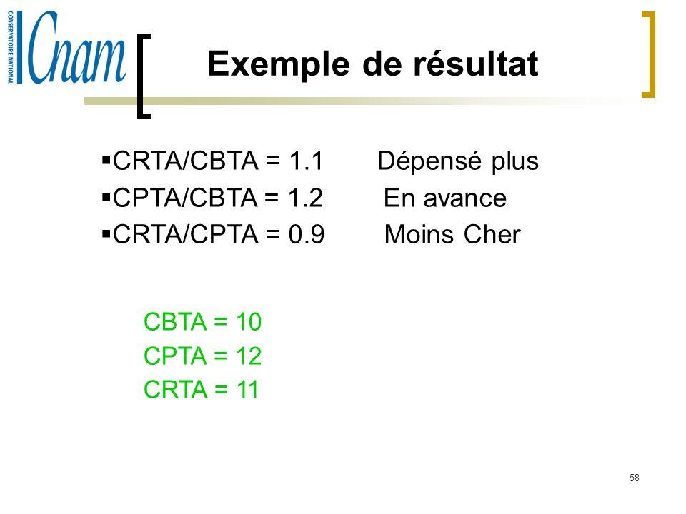58 Exemple de résultat CRTA/CBTA = 1.1 Dépensé plus CPTA/CBTA = 1.2 En avance CRTA/CPTA = 0.9 Moins Cher CBTA = 10 CPTA = 12 CRTA = 11
