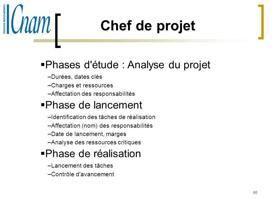 60 Chef de projet Phases d'étude : Analyse du projet –Durées, dates clés –Charges et ressources –Affectation des responsabilités Phase de lancement –I