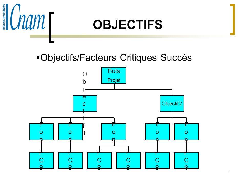 9 OBJECTIFS Objectifs/Facteurs Critiques Succès Buts Projet Objectif1Objectif1 FonFon FCSFCS FonFon FCSFCS FonFon FCSFCS FCSFCS Objectif 2 FonFon FCSF