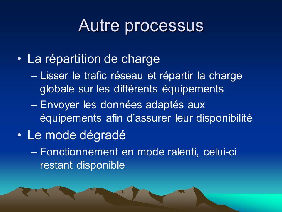 Autre processus La répartition de charge –Lisser le trafic réseau et répartir la charge globale sur les différents équipements –Envoyer les données ad