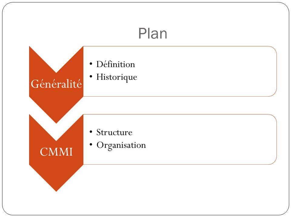 Historique 1980: SEI (Sotfware Egineening Institude) 1991: CMM Après 1991: Autres modèles SE-CMM pour System Engineering SA-CMM pour Software Acquisition