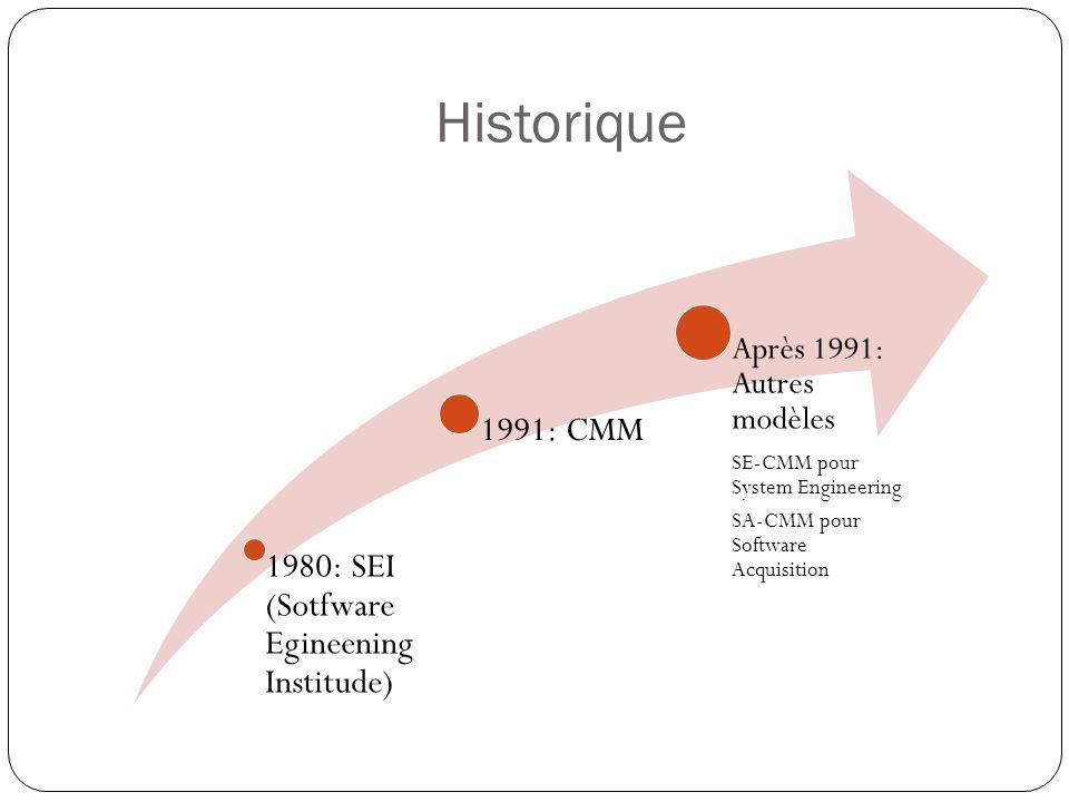 Le modèle CMMI En optimisationGéré quantitativementAjustéDisciplinéinitial Processus personnalisé Processus discipliné
