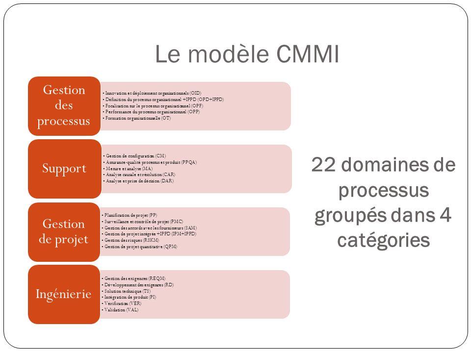 Le modèle CMMI En optimisationGéré quantitativementAjustéDisciplinéinitial 11 domaines de processus supplémentaires 7 domaines de processus à enrichir