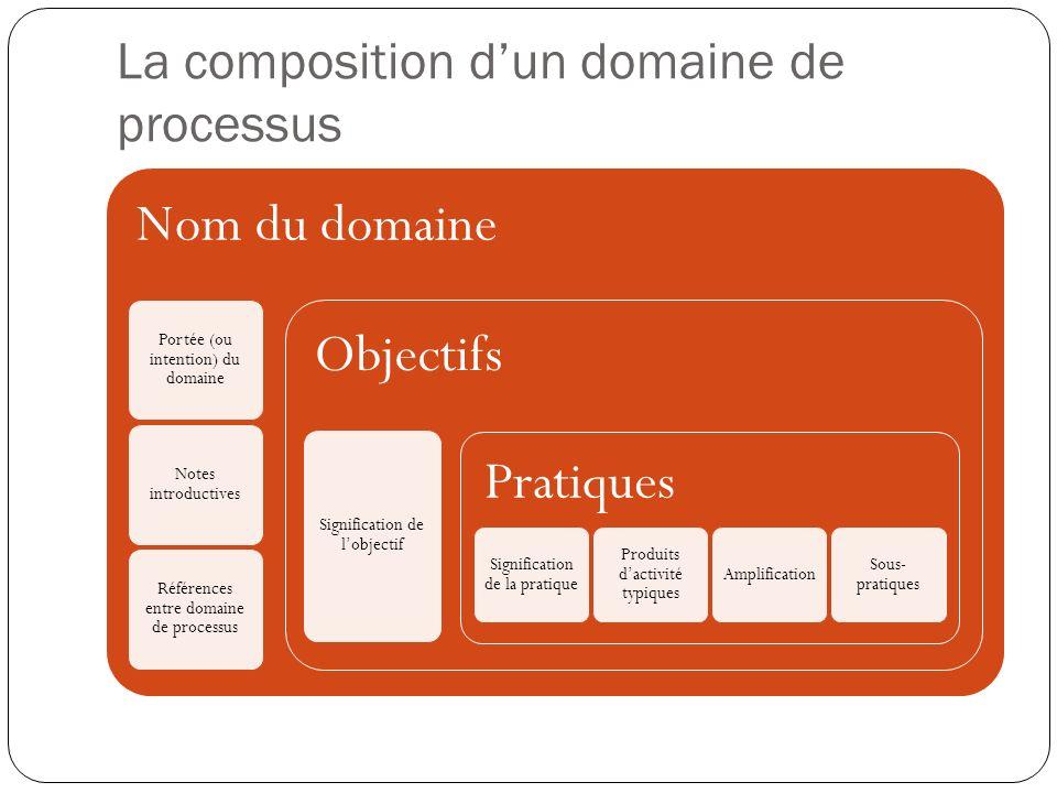 Le modèle CMMI sous ces deux représentations Représentation étagéeReprésentation continue Niveau de maturité Domaines de processus Objectifs génériques Objectifs spécifiques Pratiques génériques Pratiques spécifiques Objectifs génériques Objectifs spécifiques Pratiques génériques Pratiques spécifiques Domaines de processus Niveau daptitude