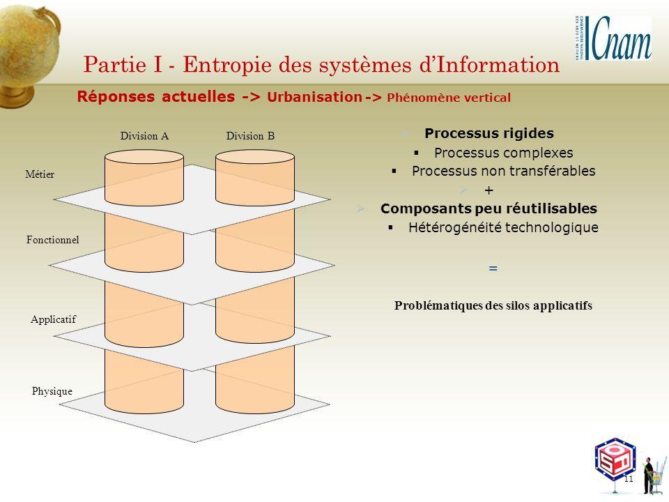 Partie I - Entropie des systèmes dInformation Métier Fonctionnel Applicatif Physique Division A Division B Processus rigides Processus complexes Proce