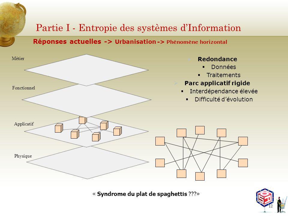 Partie I - Entropie des systèmes dInformation Redondance Données Traitements Parc applicatif rigide Interdépendance élevée Difficulté dévolution Métie