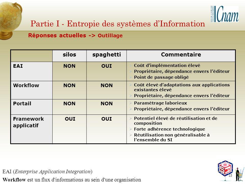 Partie I - Entropie des systèmes dInformation silosspaghettiCommentaire EAINONOUI Coût dimplémentation élevé Propriétaire, dépendance envers léditeur