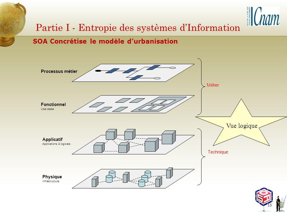 Partie I - Entropie des systèmes dInformation Processus métier Fonctionnel Use cases Applicatif Applications & logiciels Physique Infrastructure Métie