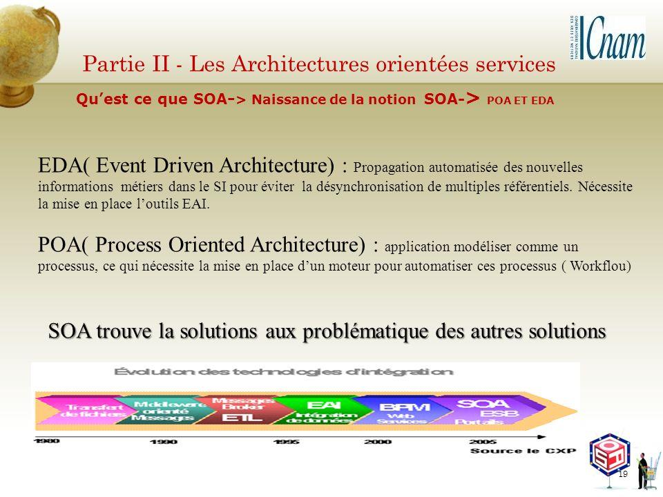 Partie II - Les Architectures orientées services EDA( Event Driven Architecture) : Propagation automatisée des nouvelles informations métiers dans le