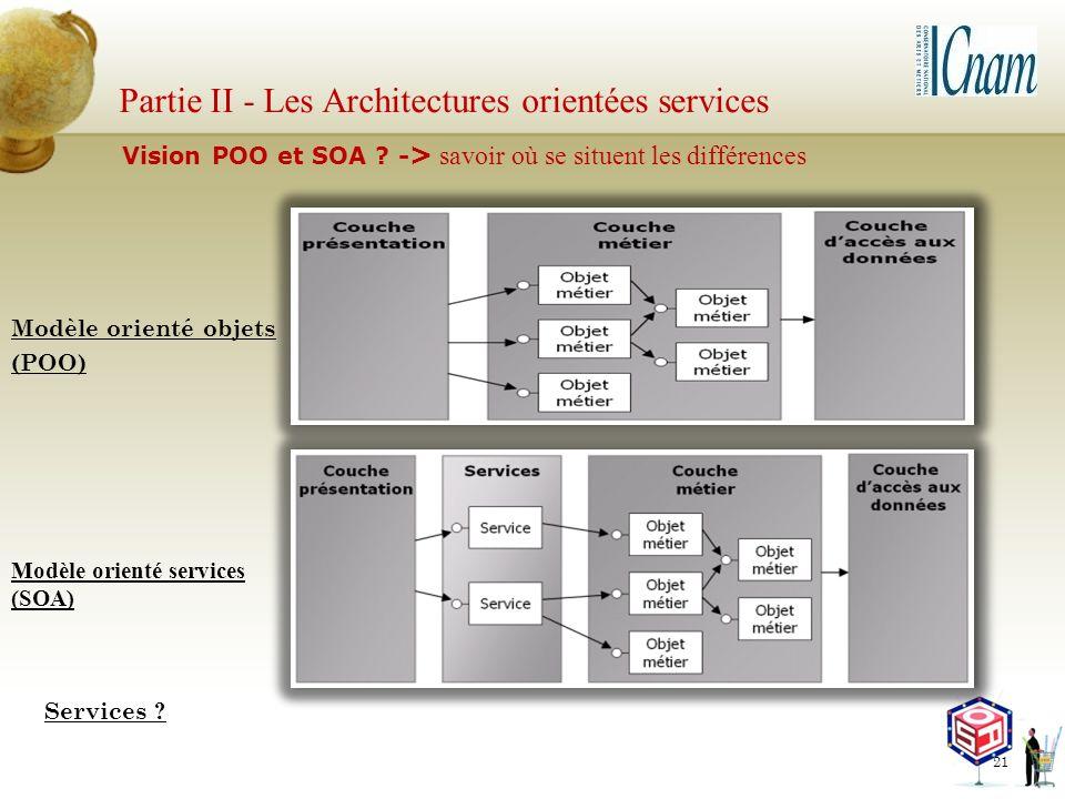 Modèle orienté objets (POO) Partie II - Les Architectures orientées services Modèle orienté services (SOA) Services ? Vision POO et SOA ? - > savoir o